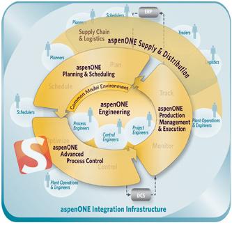 AspenTech AspenONE 8.0 - طراحی و شبیه سازی شیمی